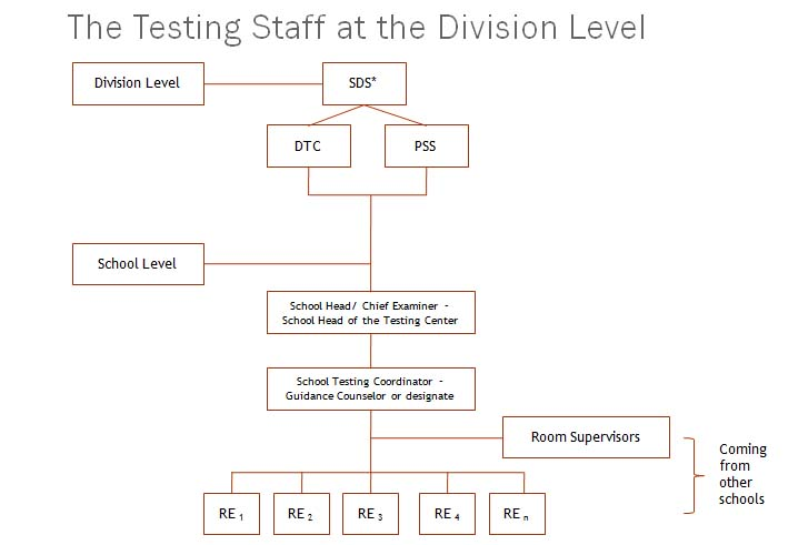 NAT Testing Staff at the Division Levle