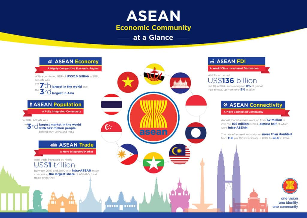 transformation of asean community to aec The asean economic community (aec) will be launching at the end of december 2015 it will herald a new era in trade and production in the asean region as it.
