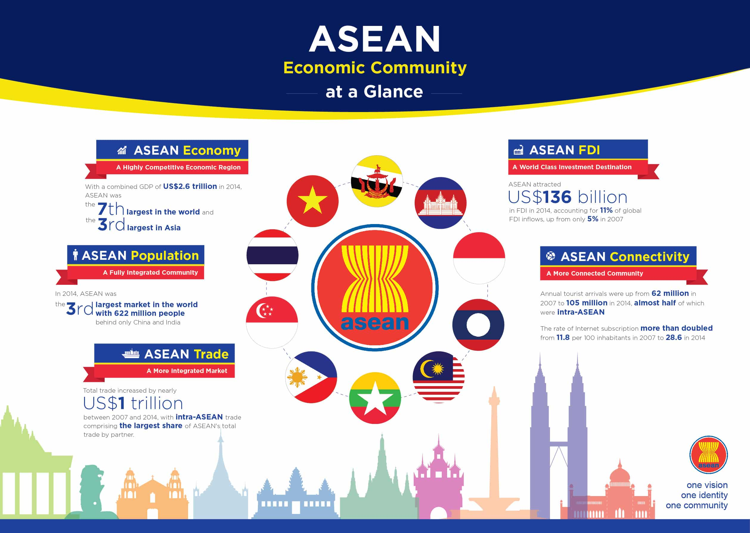 The ASEAN Community - A Community of Opportunities