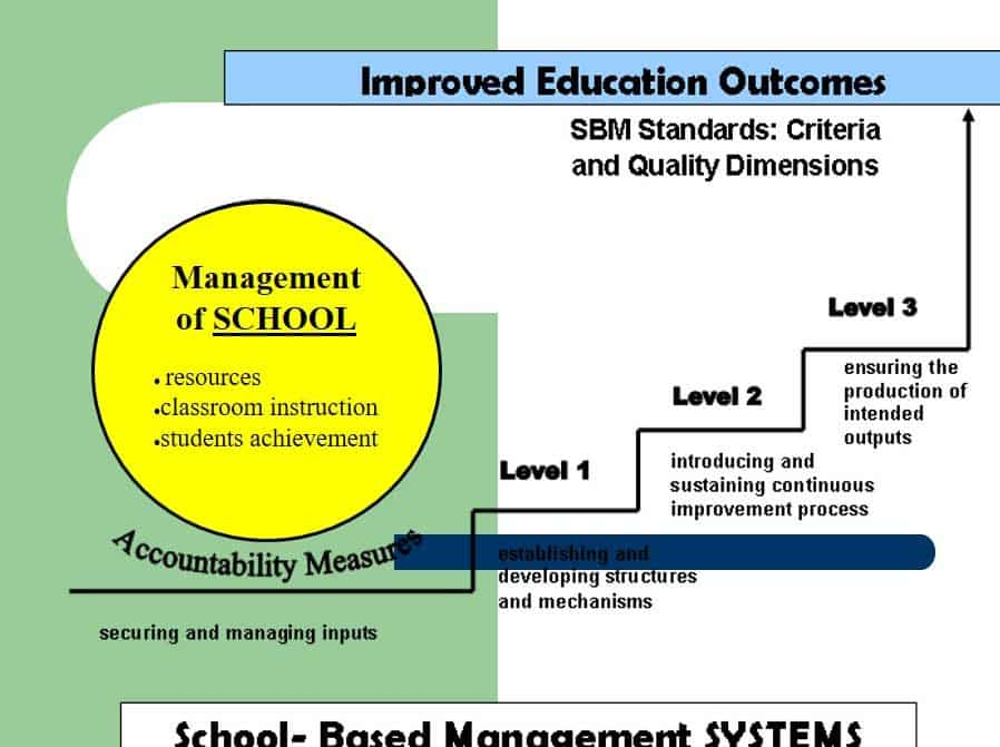 School Based Management System