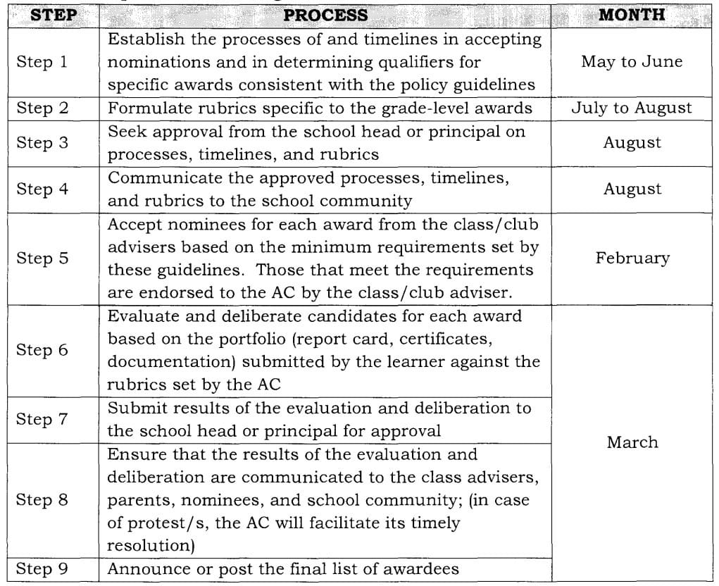 Policy guidelines on awards and recognition for the k to 12 basic table 9 yadclub Choice Image