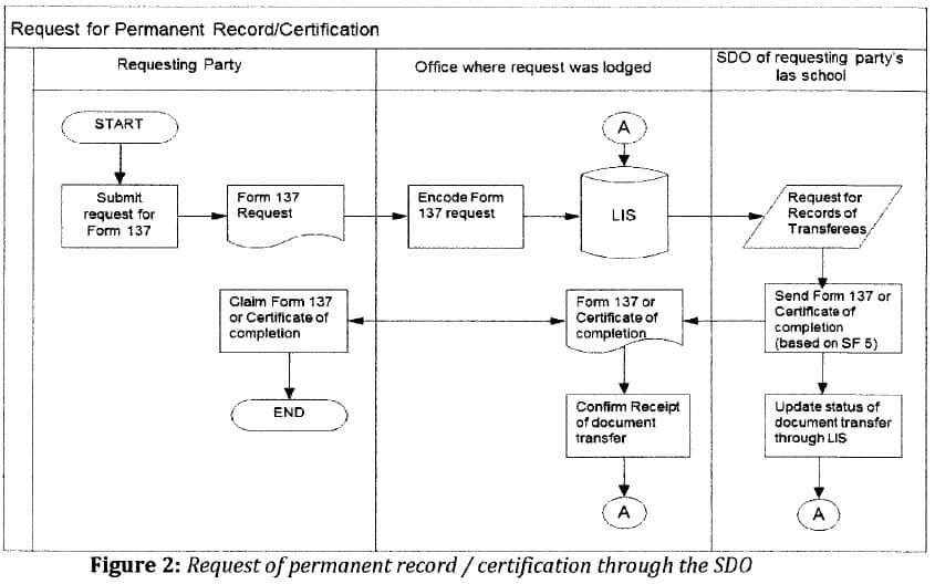 Request of permanent record certification through the SDO
