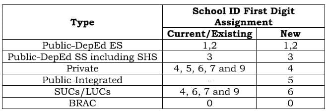 Standardization of the numbering for issuance of School ID