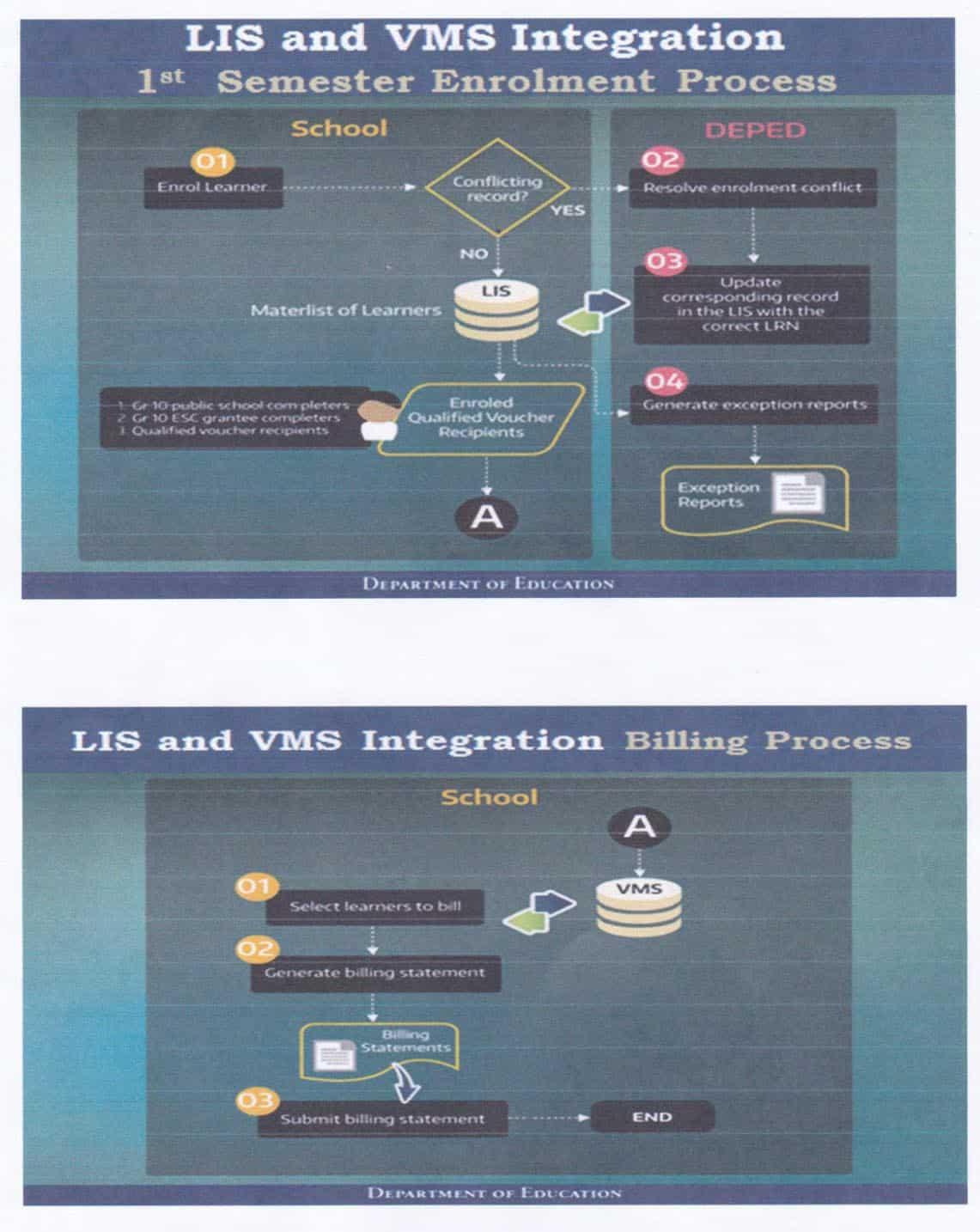 LIS and VMS Integration