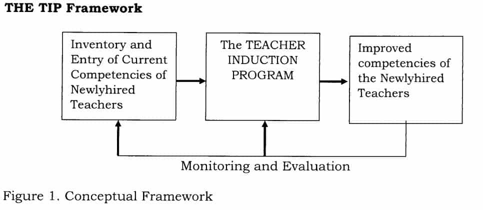 The TIP Framework