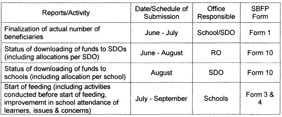 Operational Guidelines on the Implementation of School-Based Feeding Program for School Years 2017-2022