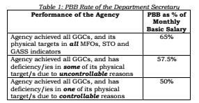 Guidelines on the Grant of Performance-Based Bonus