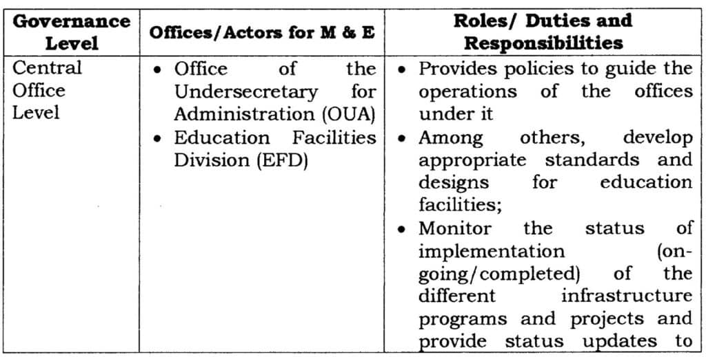 Deped School Buildings Performance Standards and Specifications