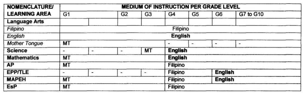 Grades 1 to 10 of the K to 12 Basic Education Curriculum