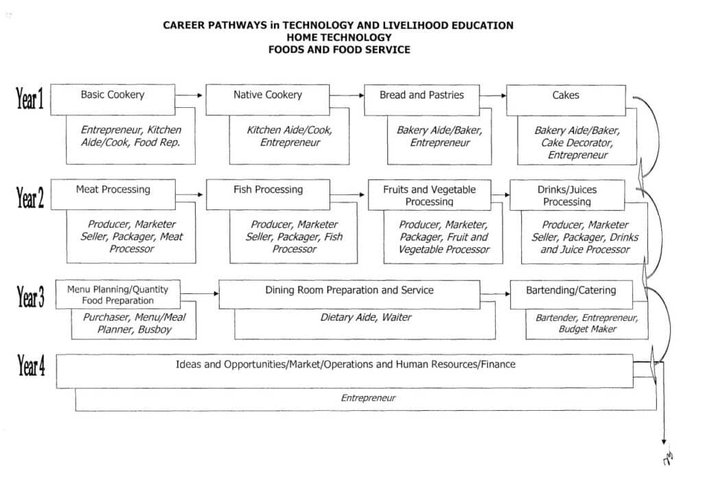 Career Pathways in Technology and Livelihood Education