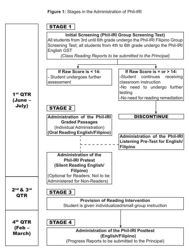 Philippine Informal Reading Inventory Phil Iri Manual 2018 Teacherph