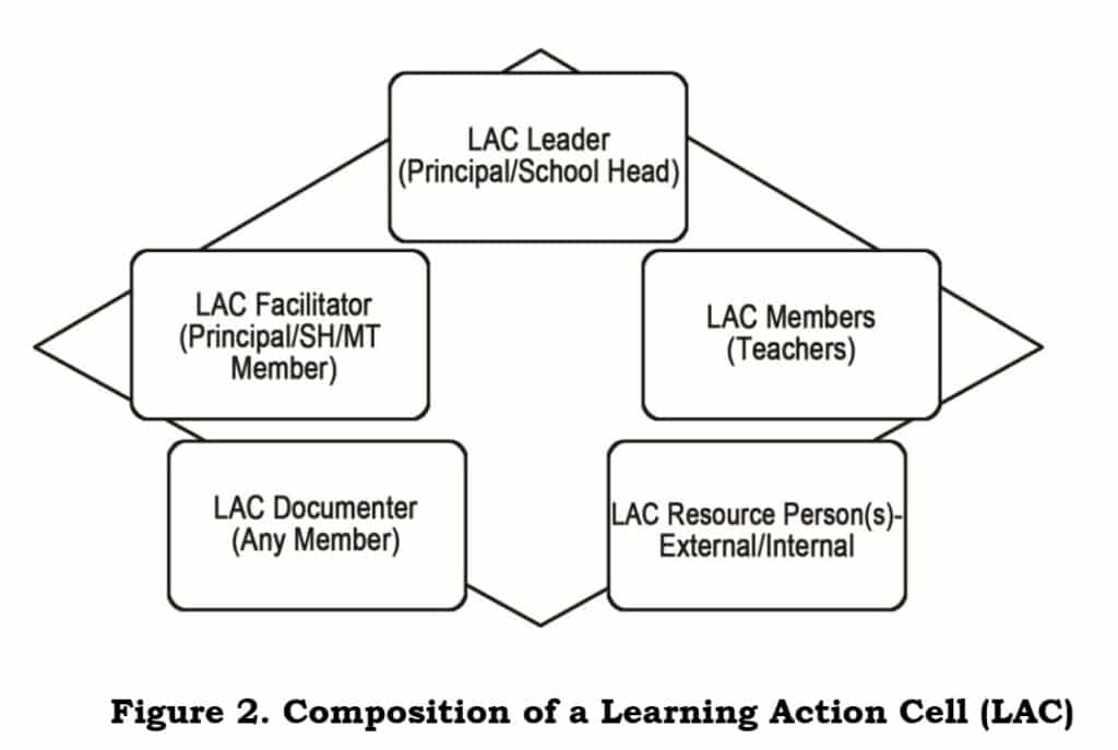 Composition of a Learning Action Cell (LAC)