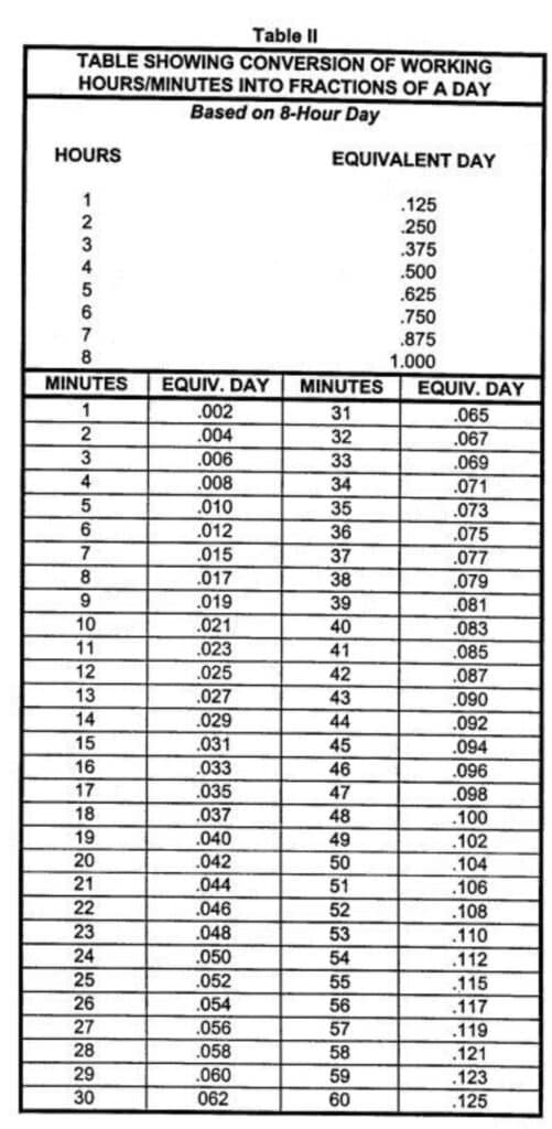 Conversion of Working Hours Into Fractions of a day