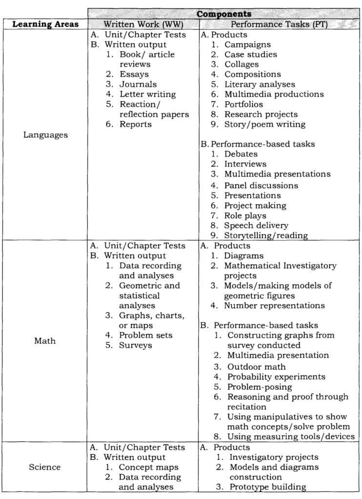List of Summative Assessment Tools