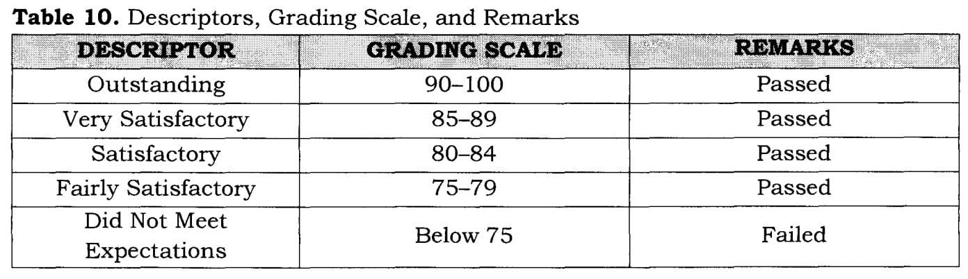 DepEd K To 12 Grading System Steps For Computing Grades
