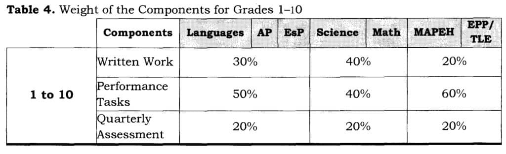 Weight of the Components for Grades 1-10