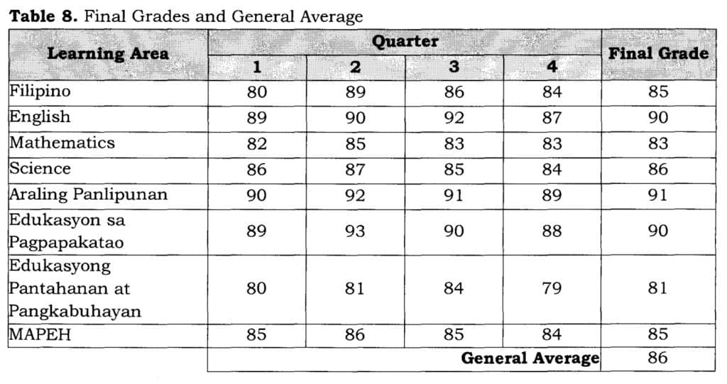 Table 8 Final Grades and General Average