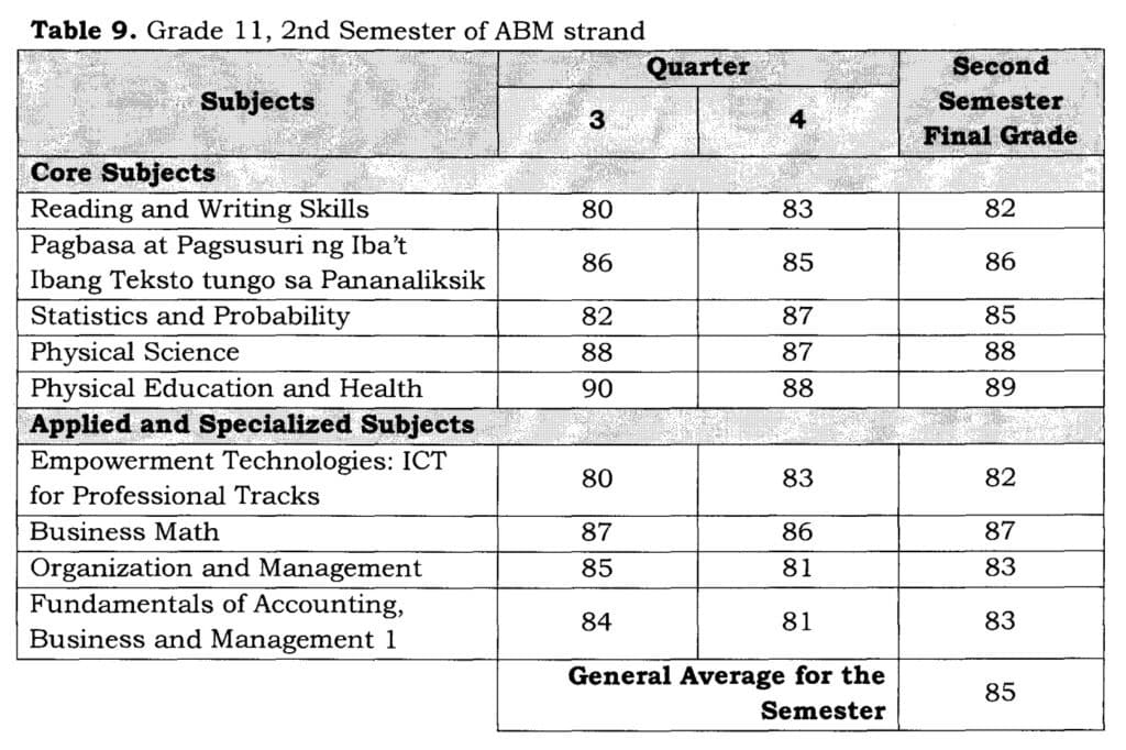 Table 9. Grade 11, 2nd Semester of ABM strand