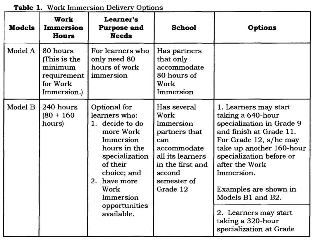 2019 DepEd Guidelines for Work Immersion - TeacherPH