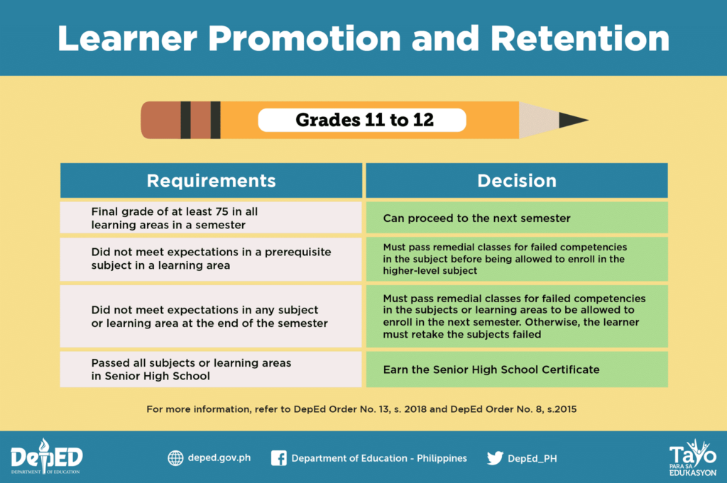 2019 DepEd Guidelines on the Learner Promotion and Retention