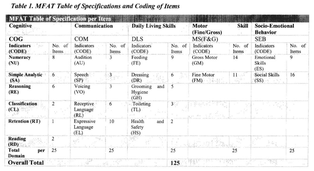 Table 1. MFAT Table of Specifications and Coding of Items