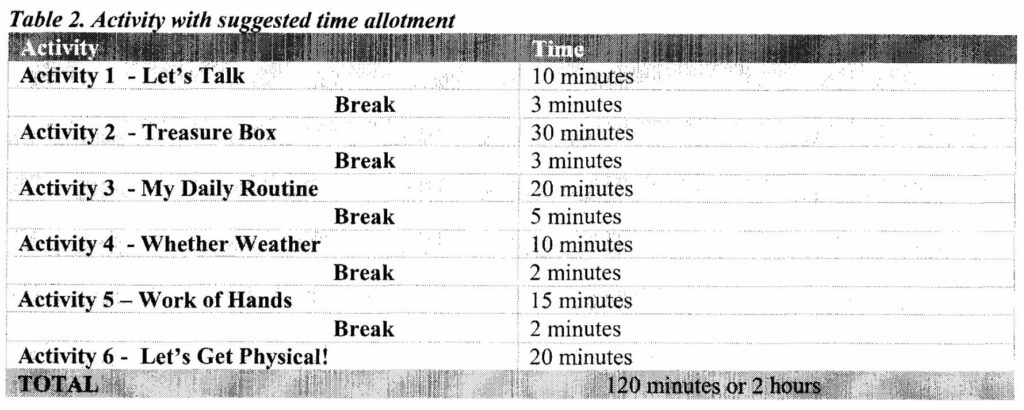 Table 2. Activity with suggested time allotment