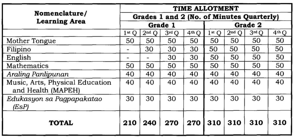 Deped Order on Time Allotment per Learning Areas
