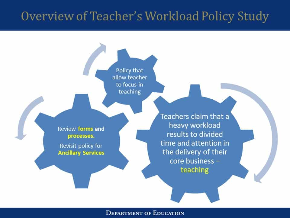 DepEd Teacher's Workload Policy Study
