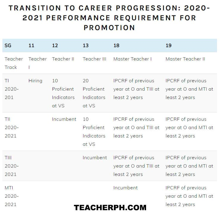 Transition to Career Progression: 2020-2021 Performance Requirement for Promotion