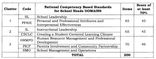 Results of the 2018 Principals' Test