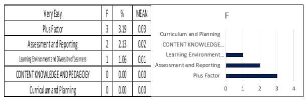 Problems Encountered Among Teachers on RPMS: Inputs for Teachers Enhancement Program