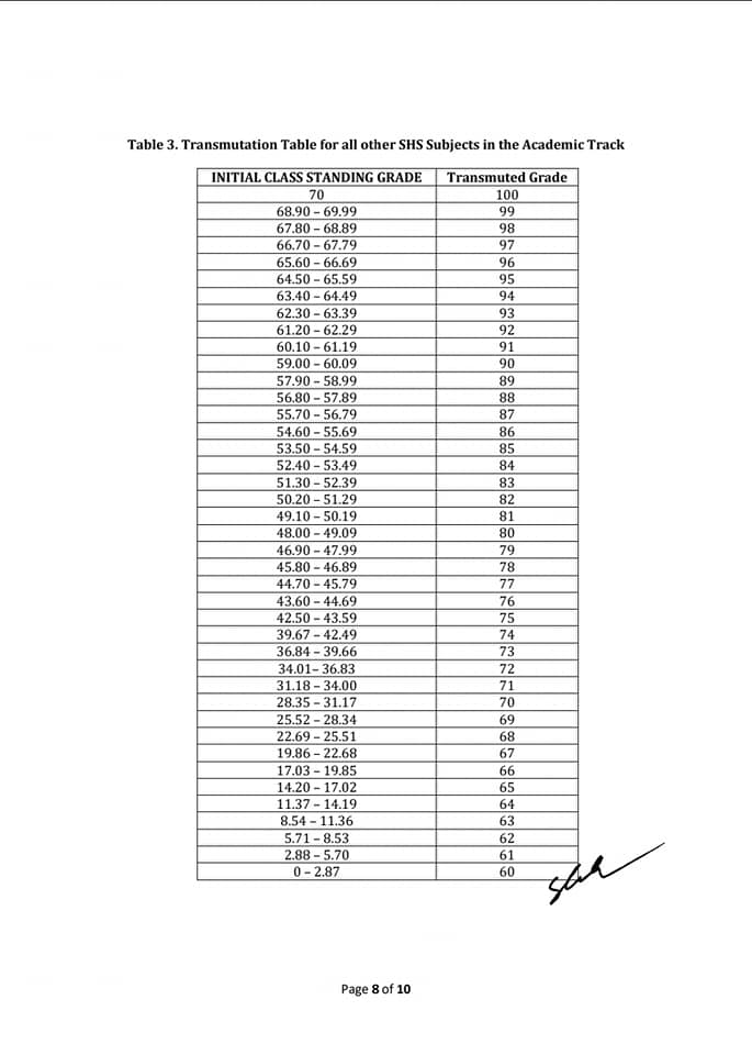 2020 Official DepEd Transmutation Table and Templates