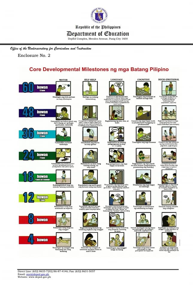 Core Developmental Milestones ng mga Batang Pilipino