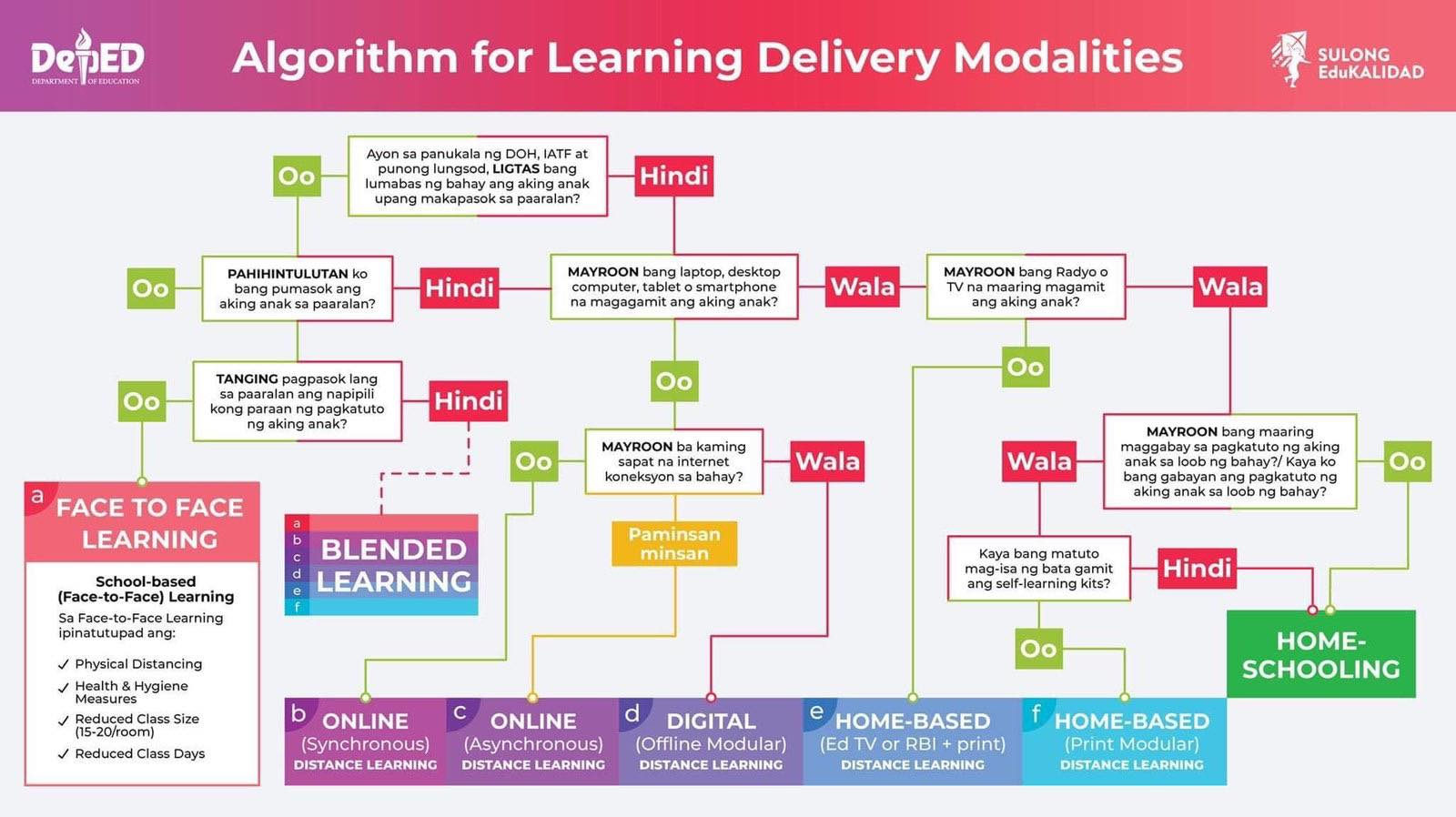 DepEd Algorithm for Learning Delivery Modalities