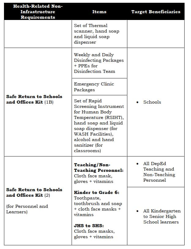 DepEd Health Related Non-Infrastructure Requirements