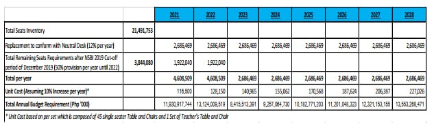 DepEd School Furniture 8-Year Replacement Program