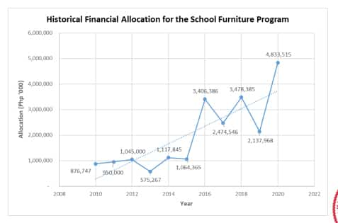 Historical Financial Allocation for the School Furniture Program