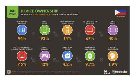 Figure 5: Hootsuite Media's Percentage of Internet users Who Own Each Kind of Device