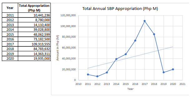 Summary of BEFF appropriations for School Building Program from 2013 to 2020