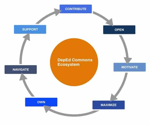 Figure 1: The DepEd COMMONS Ecosystem Framework