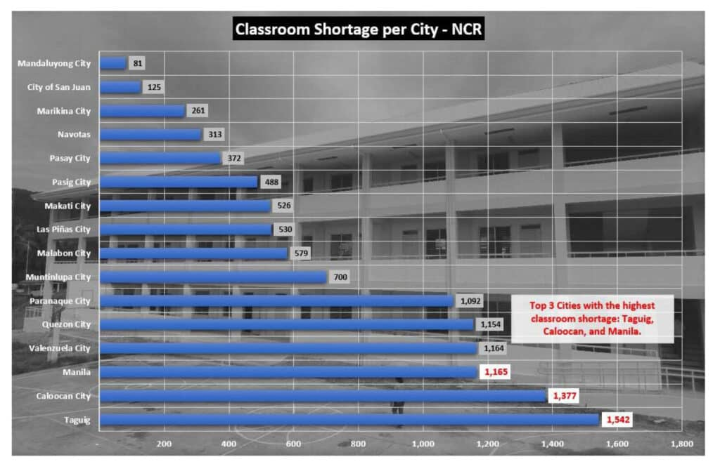 DepEd Construction of High-Rise School Buildings: A Solution to the Problem of Classroom Shortage in Mega Cities