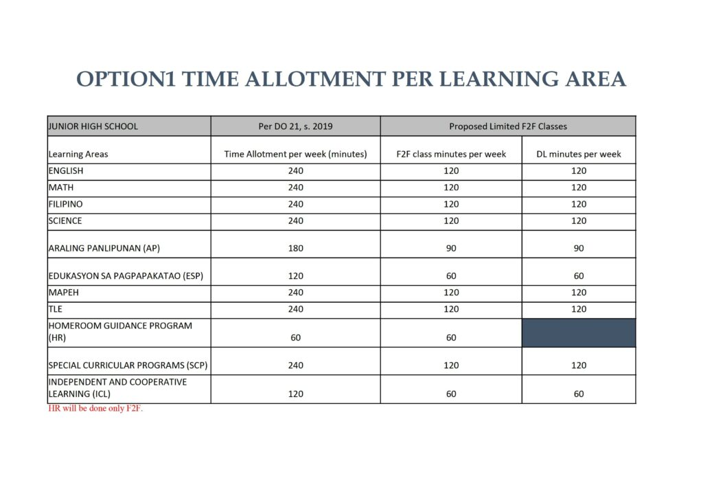 OPTION 1 TIME ALLOTMENT PER LEARNING AREA
